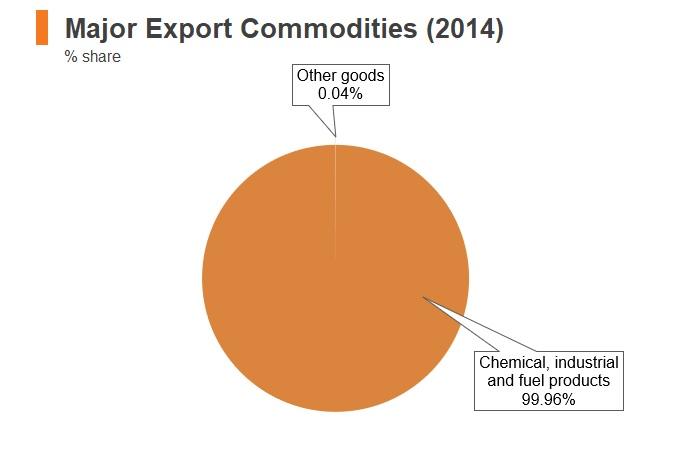 Chart: Iraq major export commodities (2014)