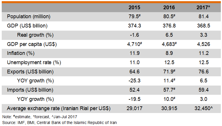 Table: Major Economic Indicators (Iran)