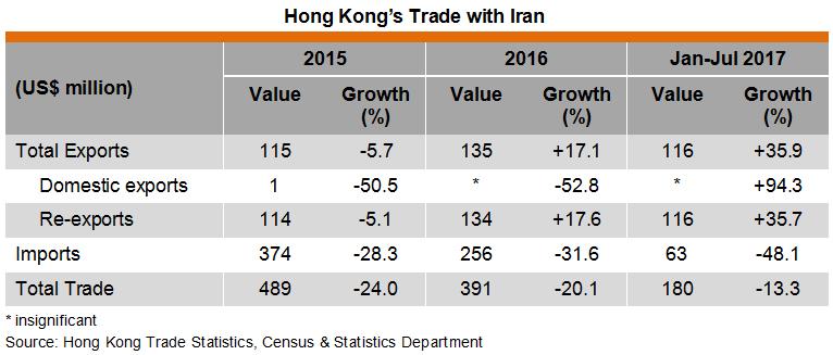 Table: Hong Kong Trade with Iran