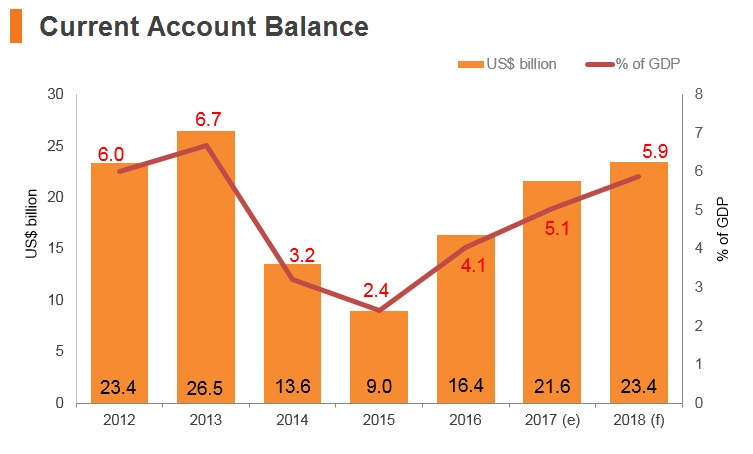 Graph: Iran current account balance