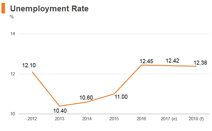 Graph: Iran unemployment rate