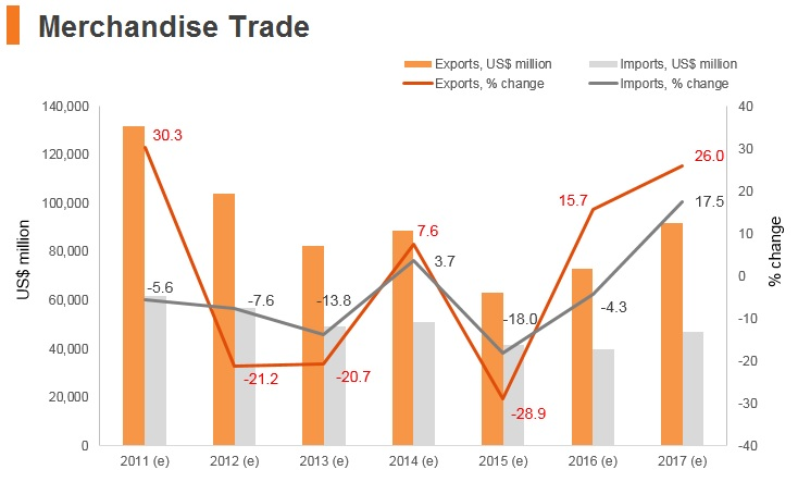 Graph: Iran merchandise trade
