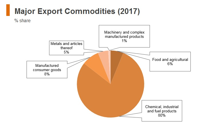 Graph: Iran major export commodities (2017)