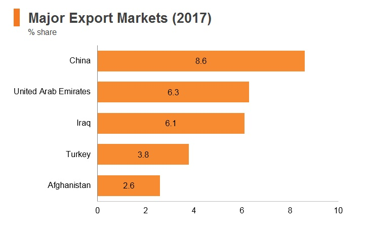 Graph: Iran major export markets (2017)