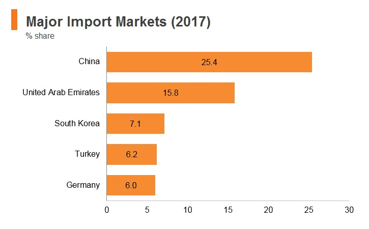 Graph: Iran major import markets (2017)