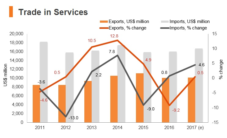 Graph: Iran trade in services