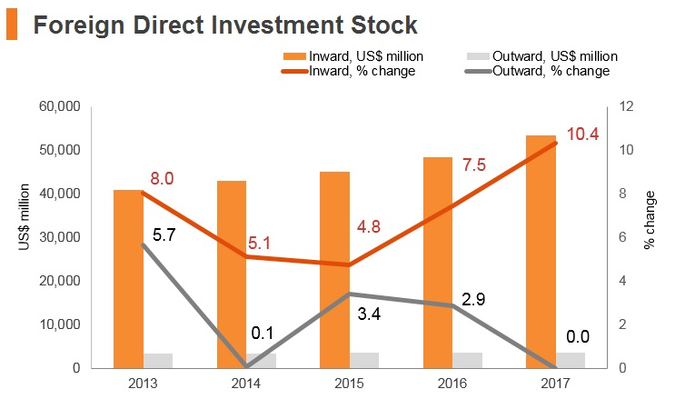 Graph: Iran FDI stock