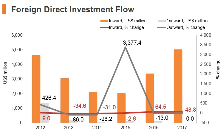 Graph: Iran FDI flow