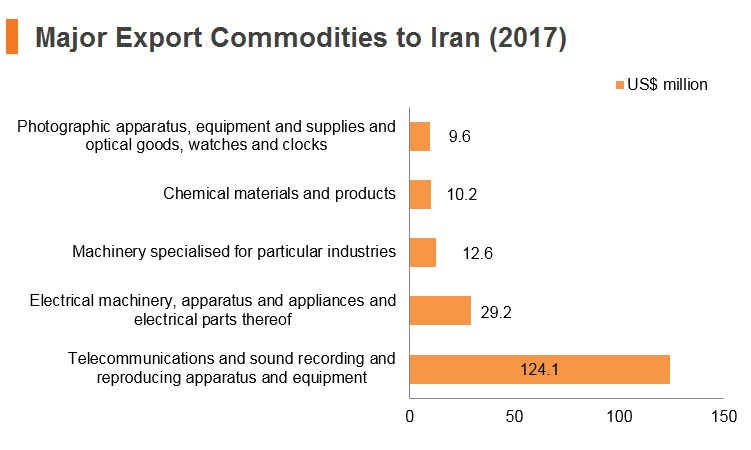 Graph: Major export commodities to Iran (2017)