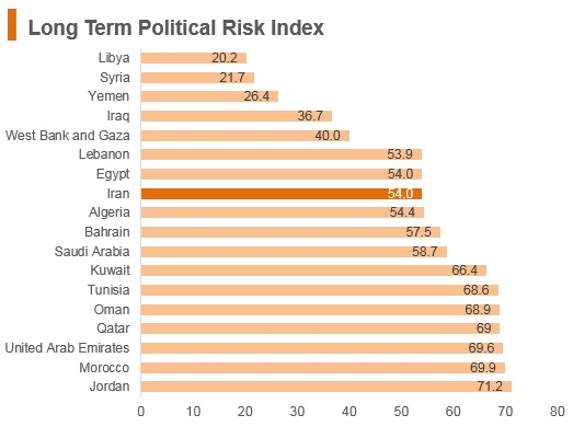 Graph: Iran long term political risk index
