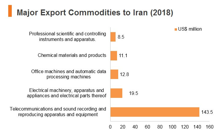 Graph: Major export commodities to Iran (2018)