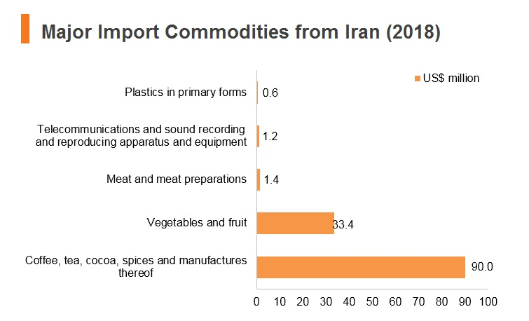 Graph: Major import commodities from Iran (2018)