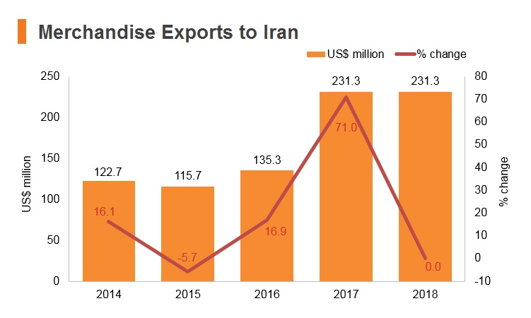 Graph: Merchandise exports to Iran