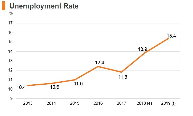 Graph: Iran unemployment rate