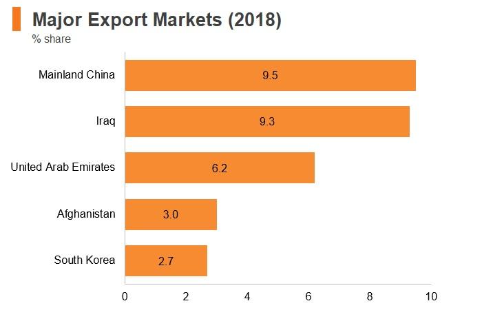 Graph: Iran major export markets (2018)