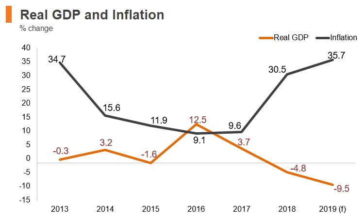 Graph: Iran real GDP and inflation