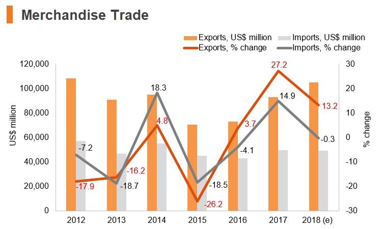 Graph: Iran merchandise trade