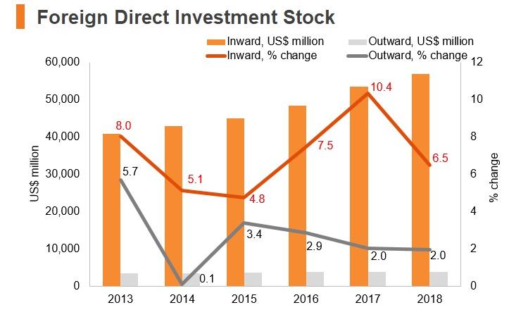 Graph: Iran FDI stock