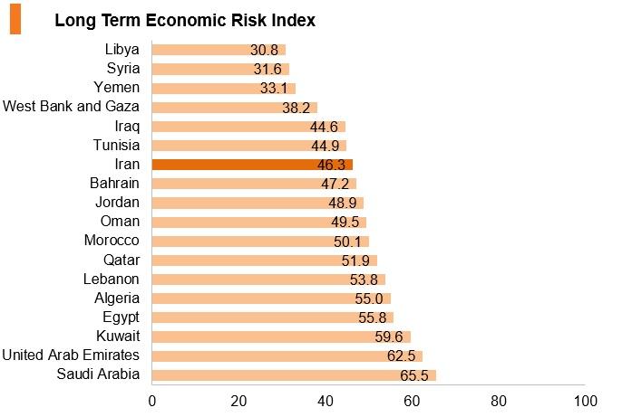 Graph: Iran long term economic risk index