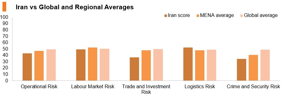 Graph: Iran vs global and regional averages