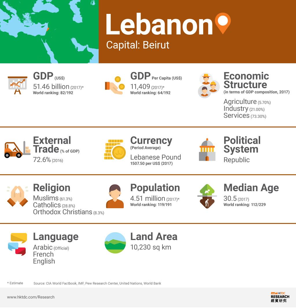 Picture: Lebanon factsheet