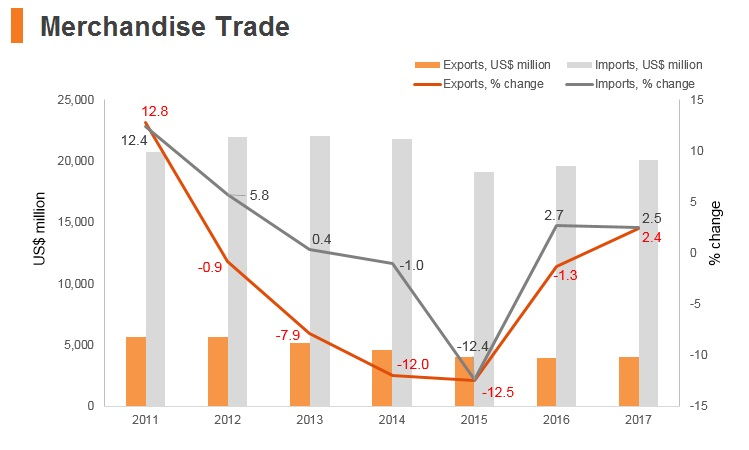 Graph: Lebanon merchandise trade