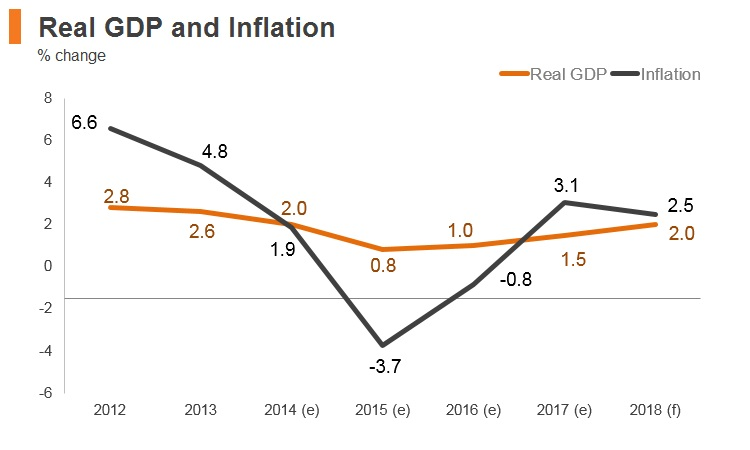 Graph: Lebanon real GDP and inflation