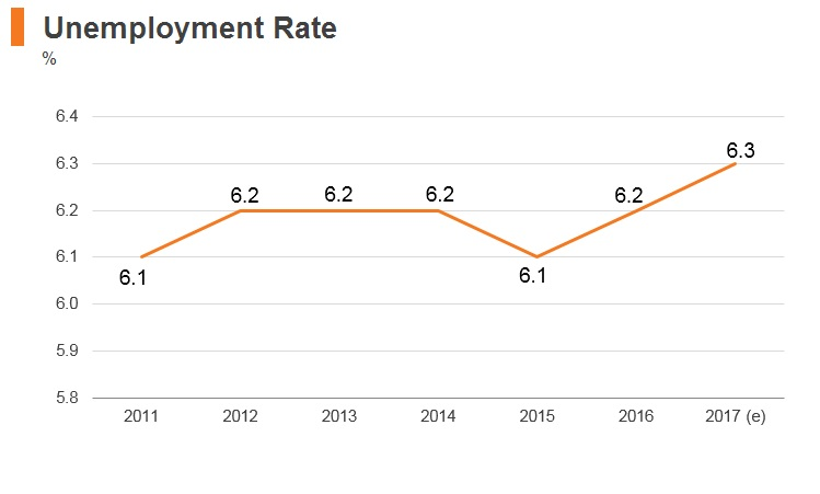 Graph: Lebanon unemployment rate