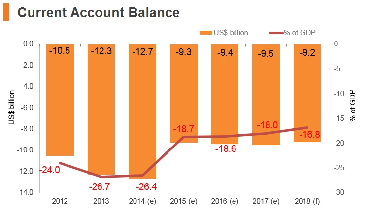 Graph: Lebanon current account balance