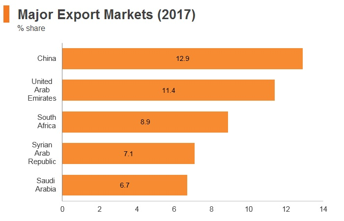 Graph: Lebanon major export markets (2017)