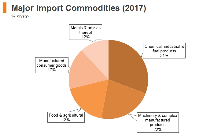 Graph: Lebanon major import commodities (2017)