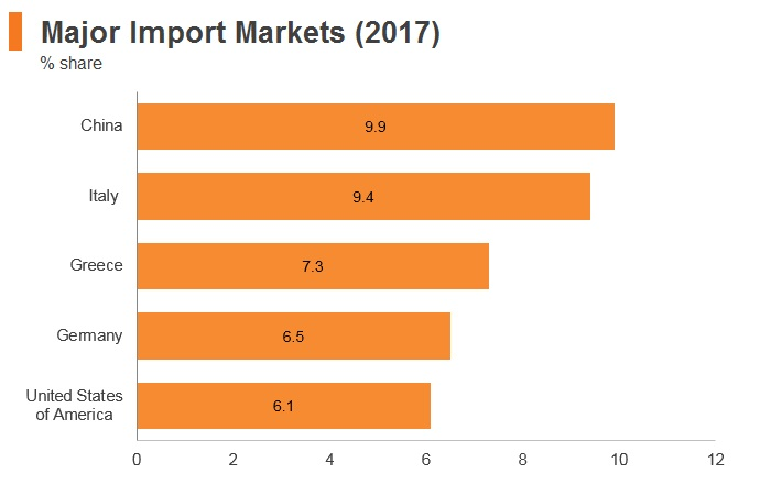 Graph: Lebanon major import markets (2017)