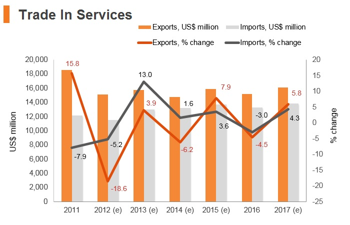 Graph: Lebanon trade in services