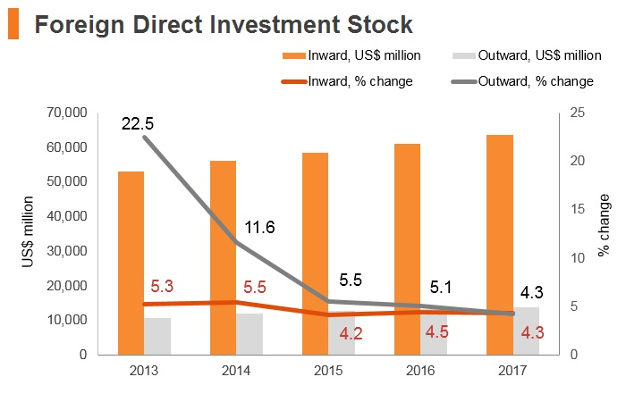 Graph: Lebanon FDI stock