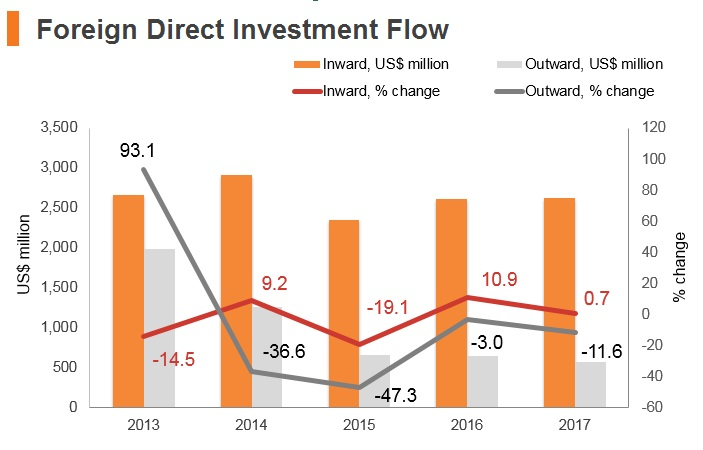 Graph: Lebanon FDI flow