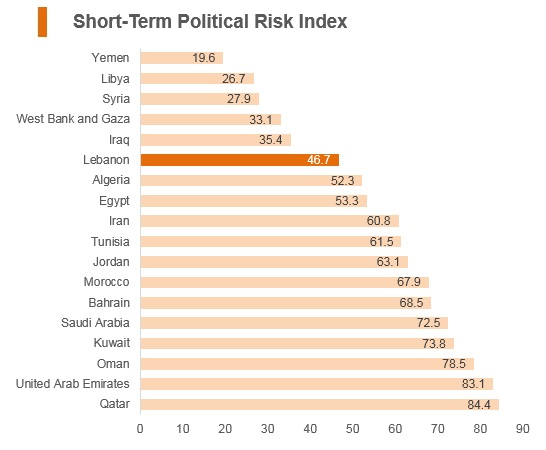 Graph: Lebanon short term political risk index
