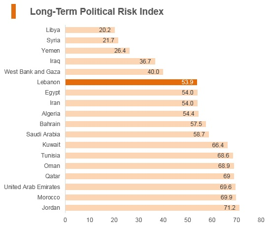 Graph: Lebanon long term political risk index