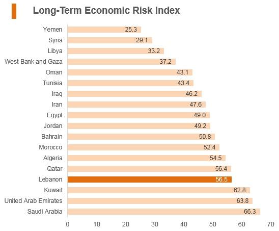 Graph: Lebanon long term economic risk index