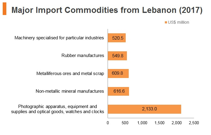 Graph: Major export commodities to Lebanon (2017)