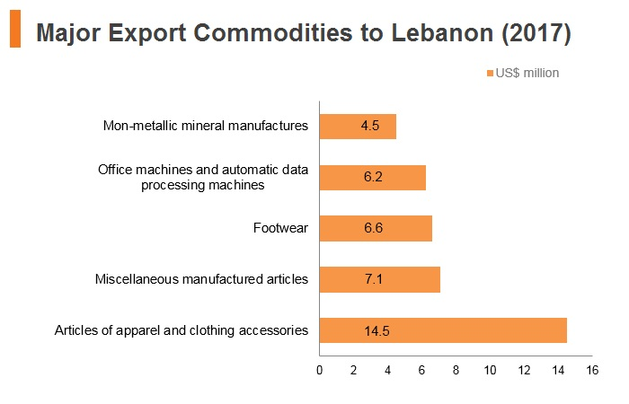 Graph: Major import commodities from Lebanon (2017)