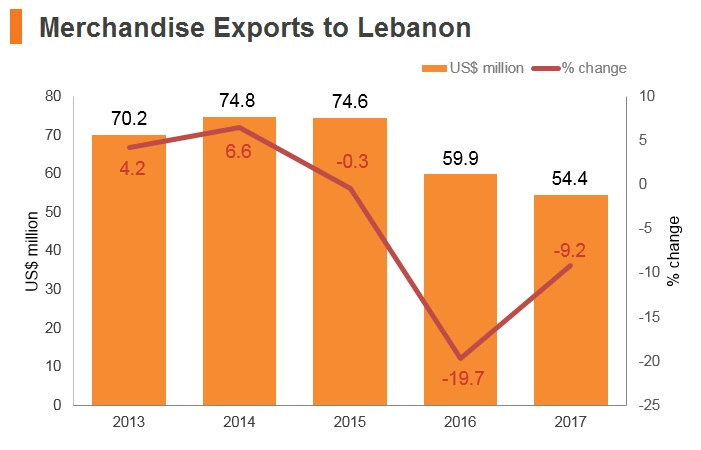Graph: Merchandise exports to Lebanon