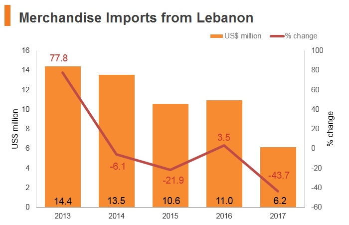 Graph: Merchandise imports from Lebanon