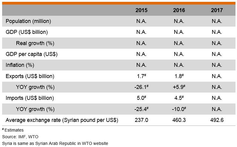 Table: Major Economic Indicators (Syrian Arab Republic)