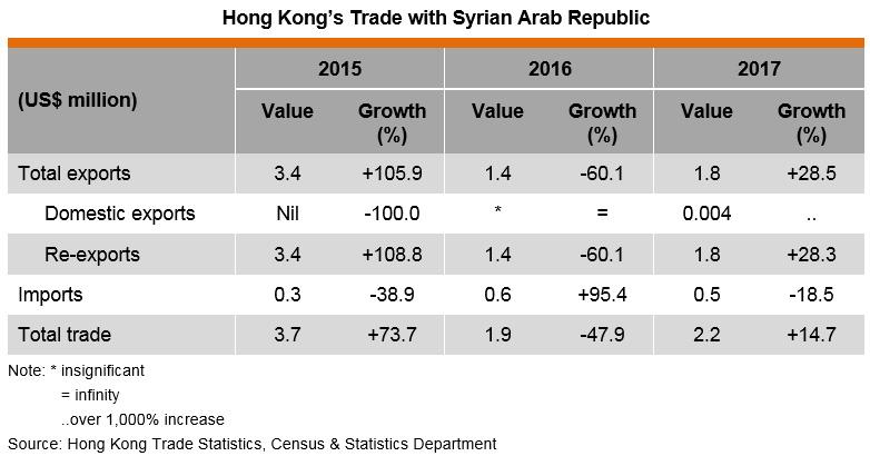 Table: Hong Kong's Trade with Syrian Arab Republic
