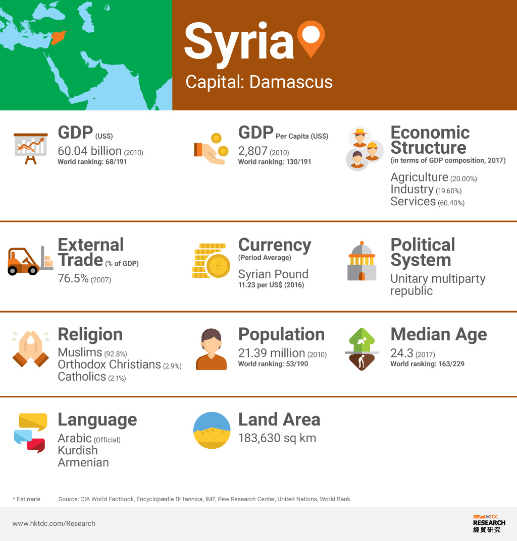 Picture: Syria factsheet