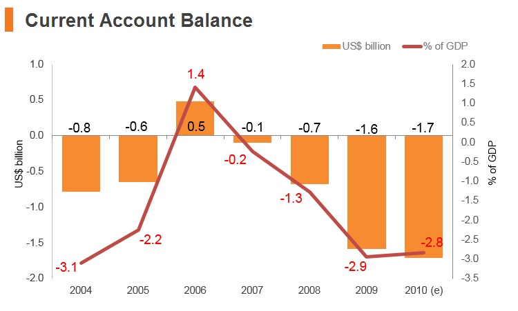 Graph: Syria current account balance