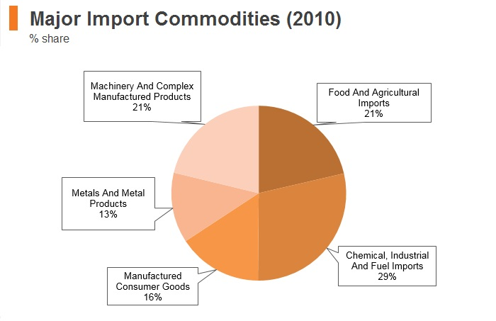 Graph: Syria major import commodities (2010)