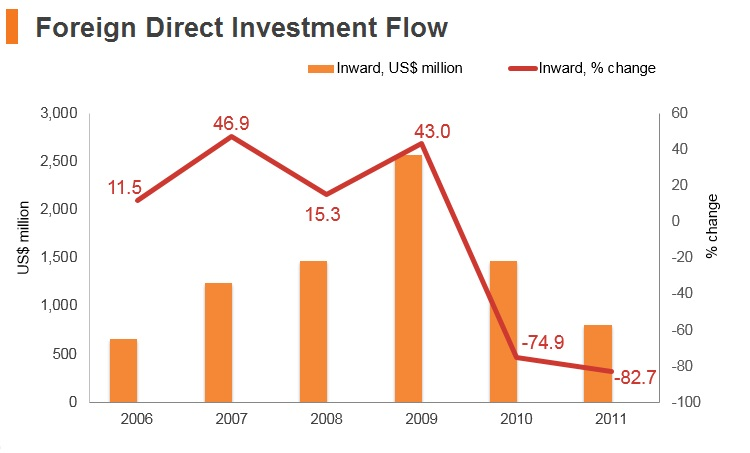 Graph: Syria FDI flow