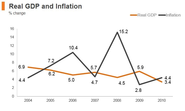 Graph: Syria real GDP and inflation