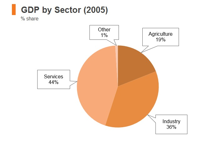 Graph: Syria GDP by sector (2005)